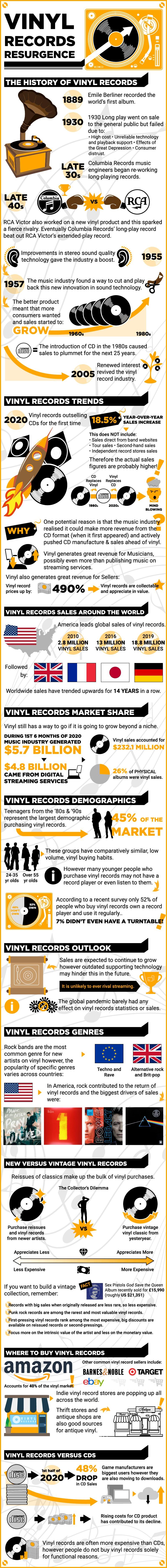 Vinyl Records Statistics Data Trends Infographic